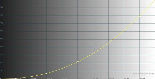 PS59D7000 Kalibriert Nach 150h Mit Optimierten Werten