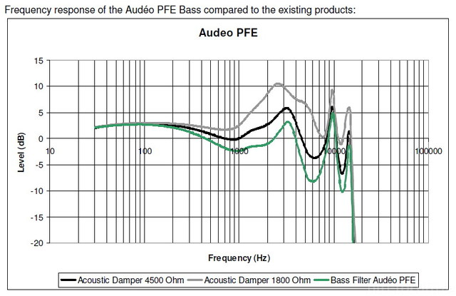 5ec770f9 Audeo PFE Bass   Frequency Response
