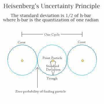 Heisenbergsche Unschaerferelation