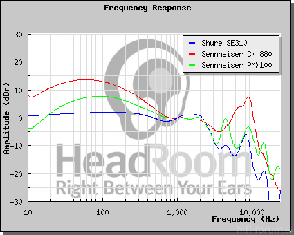 GraphCompare Php