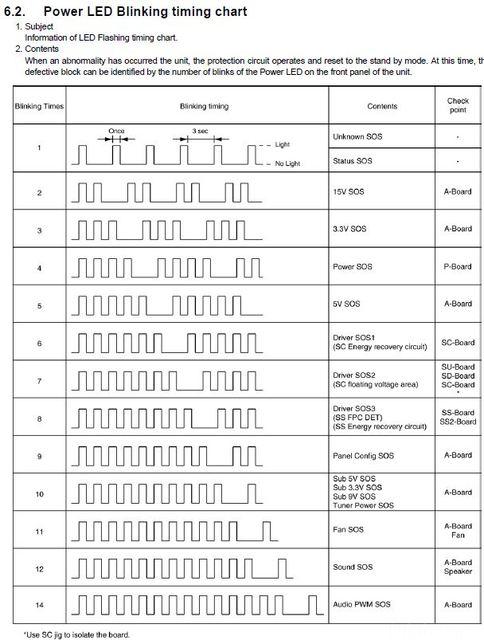 Panasonic Fehlercodes