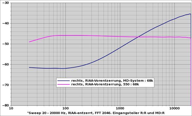 Frequenzgang Entzerrer mit Tonabn-Induktivität