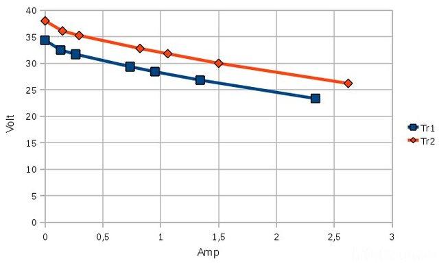 Strom/Spannungsdiagramm Für Trafoauswahl