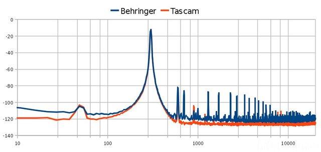 Vergleich Behringer Uca202 Mit Tascam Us-122l