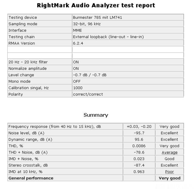 Test Resultat 785 Mit LM741