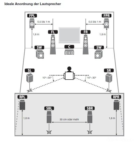 Yamaha Ideale Anordnung Der Ls Rx A3010 157666