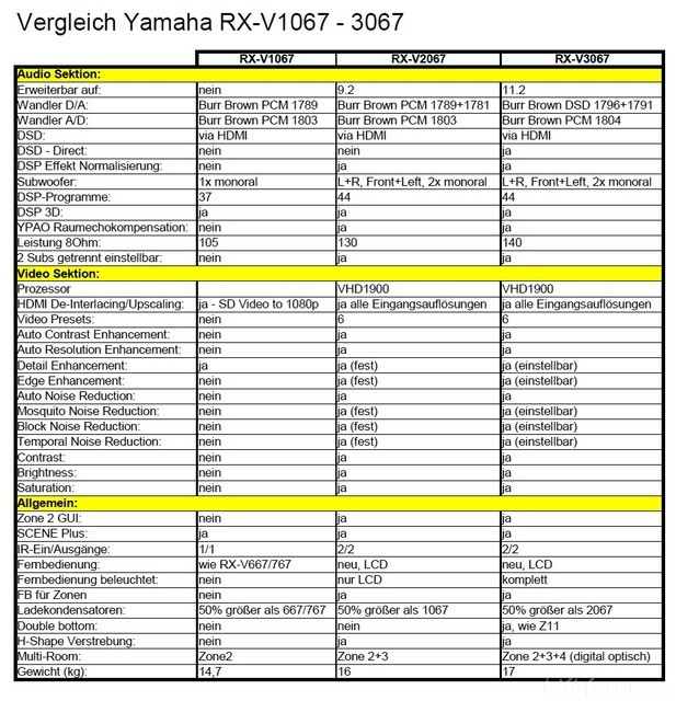 Vergleich Yamaha Rx Vx067 V12 25282