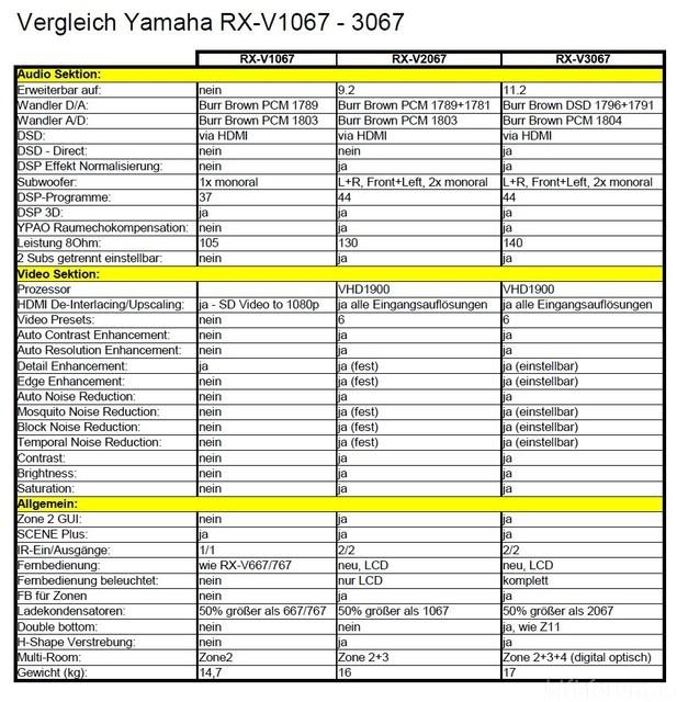vergleich-yamaha-rx-vx067-v12_25282