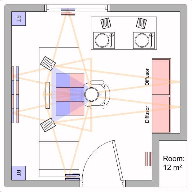 generelle frage zu subwoofer in kleinem raum akustik hifi forum. Black Bedroom Furniture Sets. Home Design Ideas