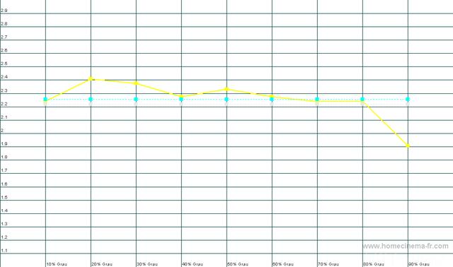 Gamma-Kurve PS50C687 Movie, Gemessen Mit HCFR