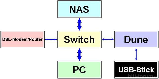 Systemlandschaft