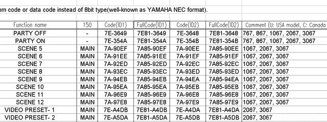 Yammi Codes