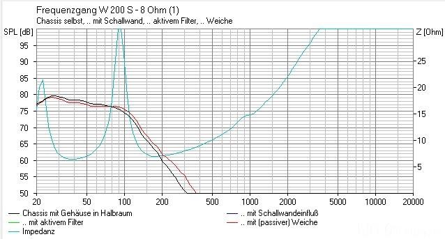 Visaton Bandpass TT Filterwirkung