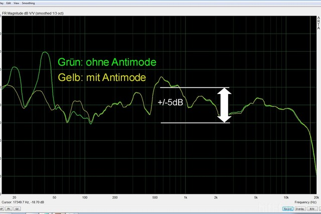 Antimode graph