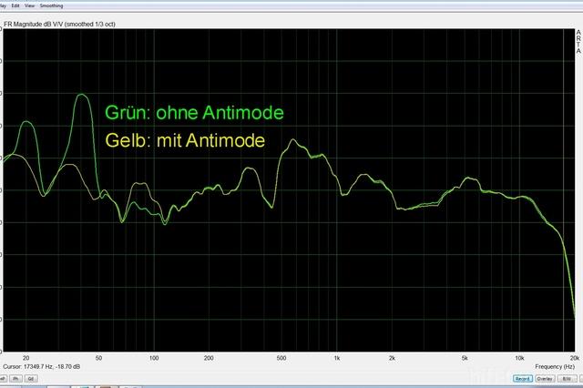 Antimode Mit