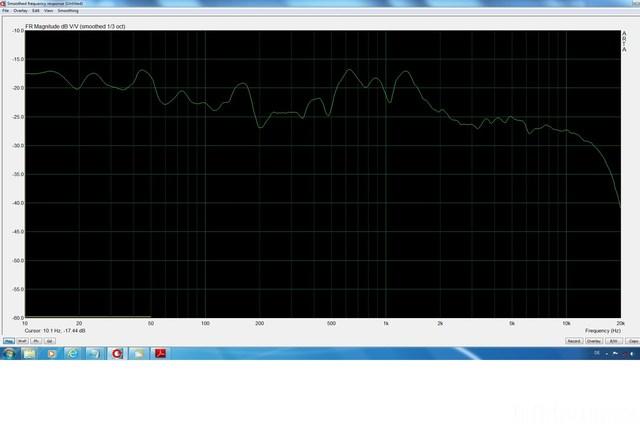 Frequenzgang DB1