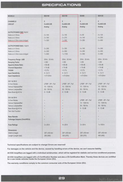 Leistungswerte ESX SE2150