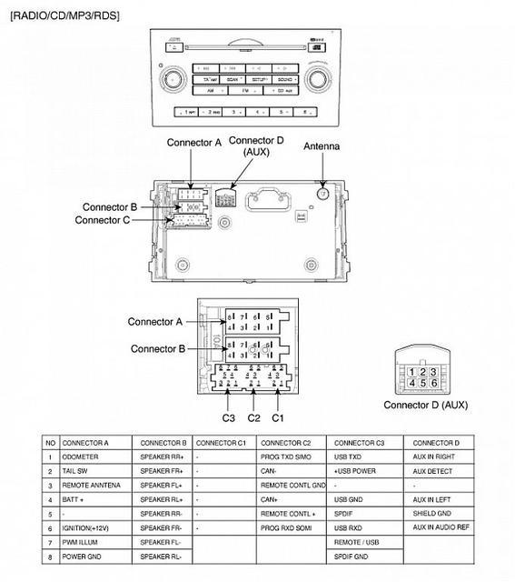 Kia Cee\'d ED Bass verkabeln, Car-Hifi: Anschluss, Verkabelung und ...