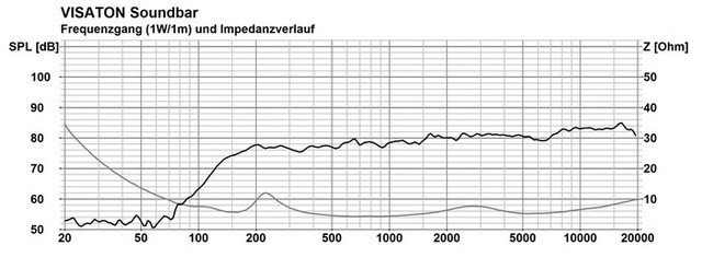 Frequenzgang Visaton Soundbar