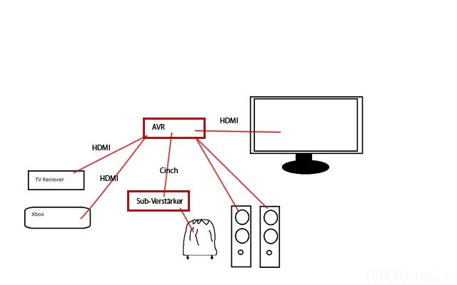 Verbindung Per AVR