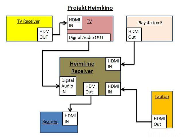Projekt Heimkino