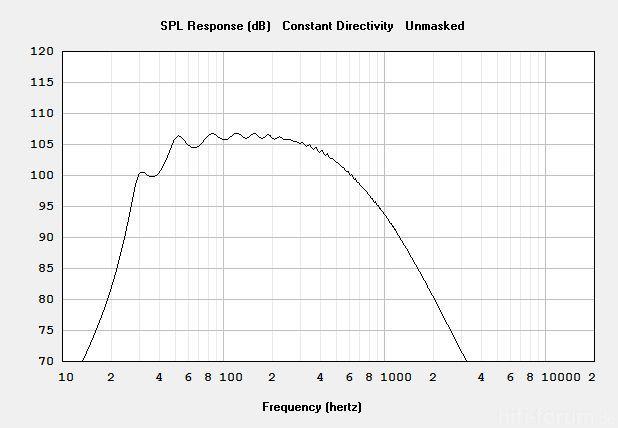 PD154 Halbraum Simulation Doppelbetthorn