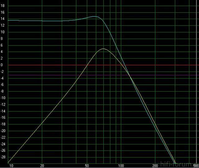 Tangband W8-740 Bandpass 4th Order Auto Vergleich