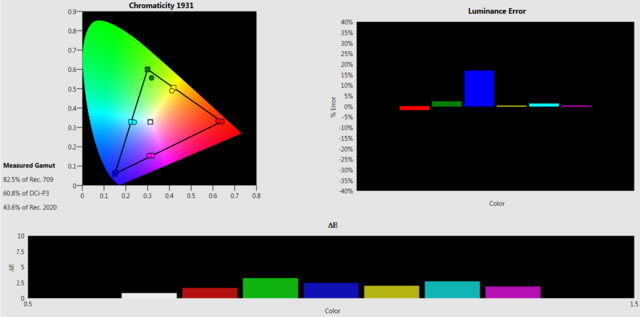 HW65ES Gamut 1840hours BCF Advanced Gamma