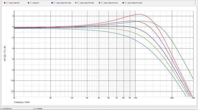 Frequenzgang-Schar: AT VM540ML Bei 320pF, Vers. Eingangsimpedanzen