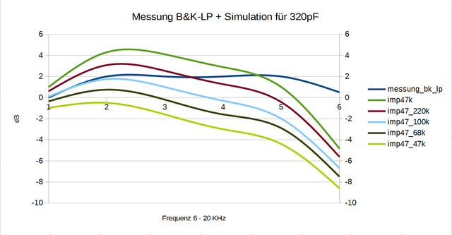Simulation_Freq.Gang_AT VM540ML_B&K Test LP