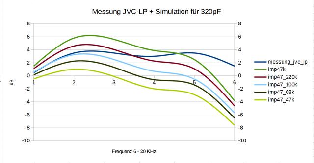 Simulation_Freq.Gang_AT VM540ML_JVC Test LP
