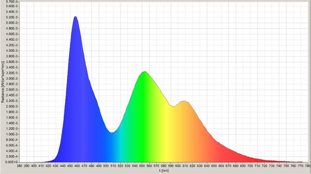 OLED-Farbspektrum