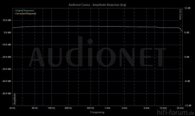 Test Soundkarte
