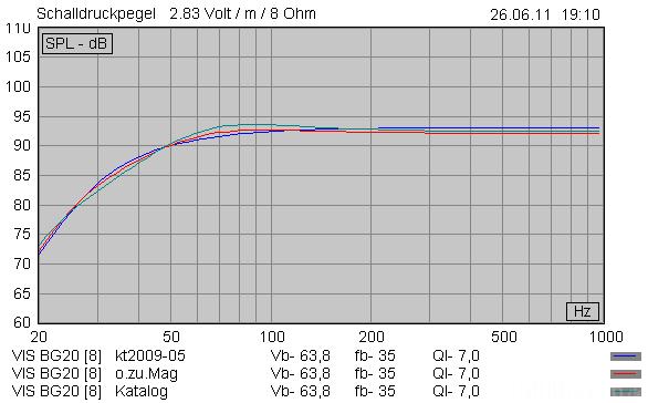 Bg20 Sim Vergleich