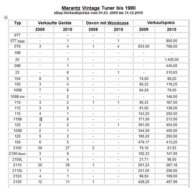 EBay-Verkaufsstatistik Für Marantz-Tuner 2009 - 2010