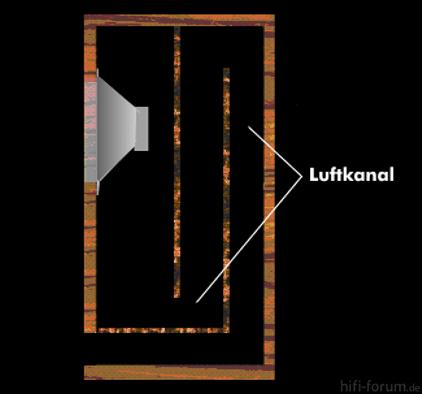 Aufbau Einer Transmissionsline Lautsprecherbox