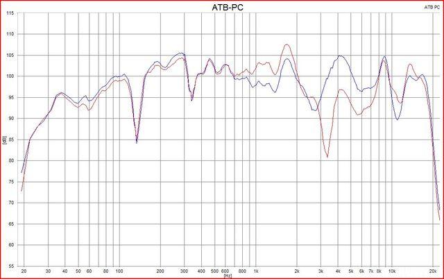 Amplituden-Frequenzgang
