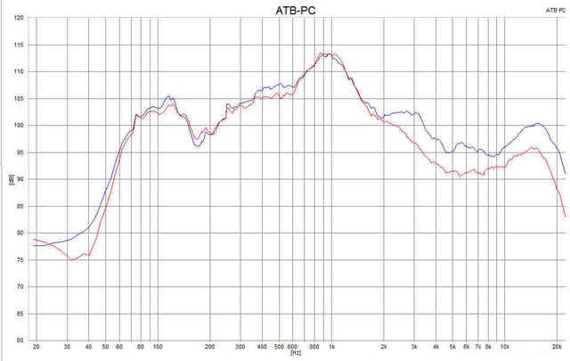 Amplitudenfrequenzgang 0-45