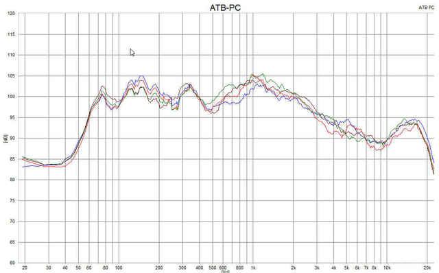 Amplitudenfrequenzgang Am Hörplatz