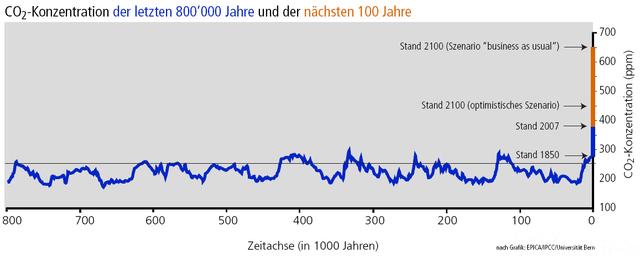 CO2 Seit 800.000 Jahren