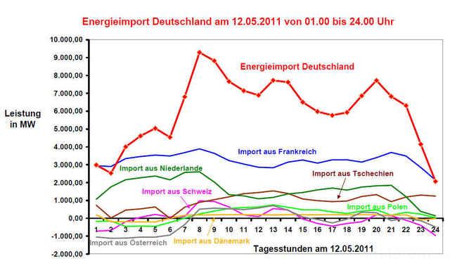 Energieimport 12.05.2011