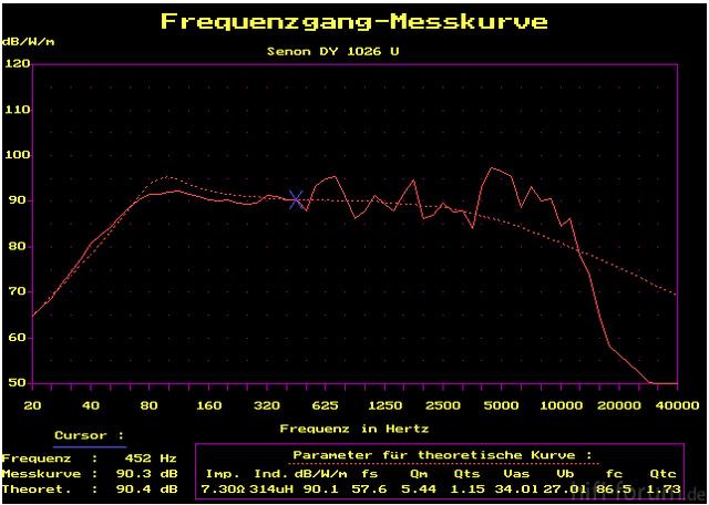 Frequenzgang Senon