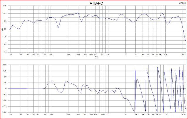 Frequenzgang Und Phase