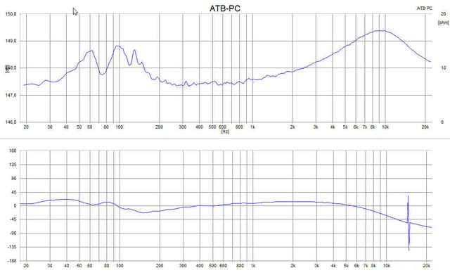 Impedanz Und Phase