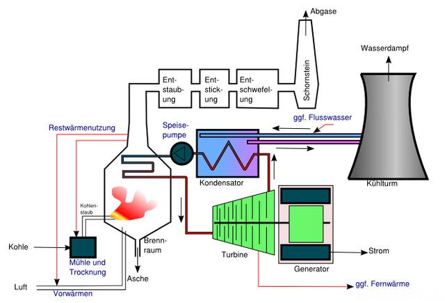 Kohlekraftwertk Modern