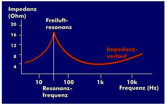 LSP-Impedanzgang