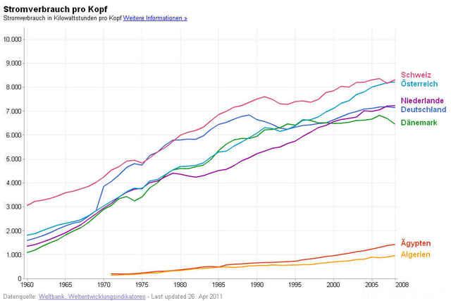 Pro-kopf-verbrauch 1960-2008
