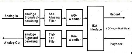 Soundkarte