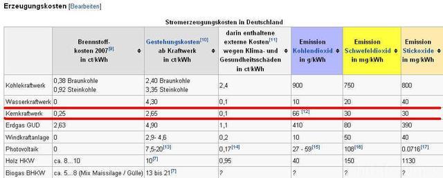 Stromerzeugungskosten