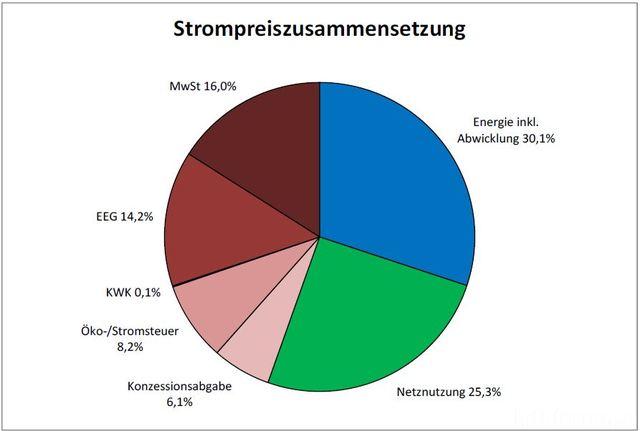 Strompreiszusammensetzung2011